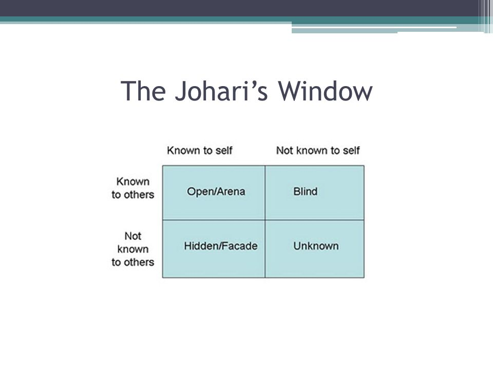 The Johari's Window