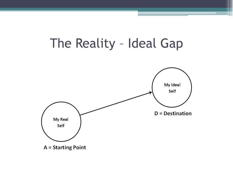 The Reality – Ideal Gap