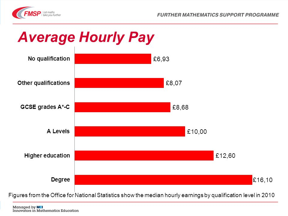 Average Hourly Pay Figures from the Office for National Statistics show the median hourly earnings by qualification level in 2010
