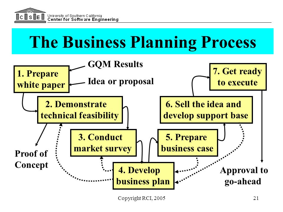 Copyright RCI, 200521 The Business Planning Process 1. Prepare white paper 2. Demonstrate technical feasibility 3. Conduct market survey 4. Develop bu