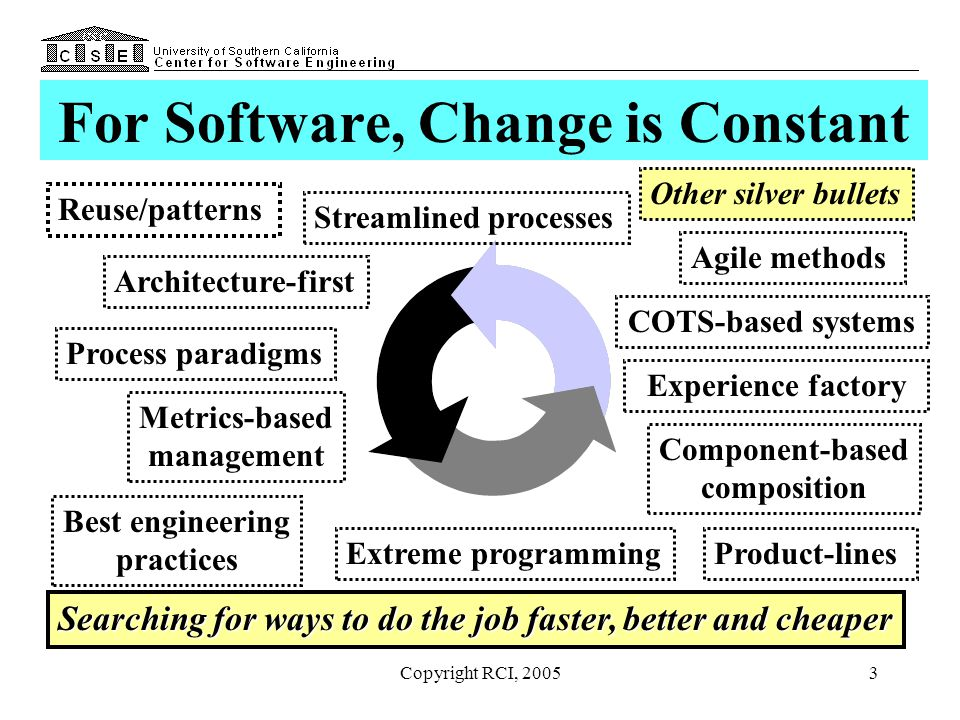 Copyright RCI, 20054 Business Cases Quantify the Impact of Such Changes As understood by most, engineering decisions involve many options and difficult tradeoffs –May be several technical solutions for the problem –The best technical solution is determined by evaluating the tradeoffs using a variety of criteria selected for that purpose Software engineering provides you the methods and tools to understand the tradeoffs and select the best answer (typically under constraints) –Management rejects many of these recommendations because the business benefits are not quantified