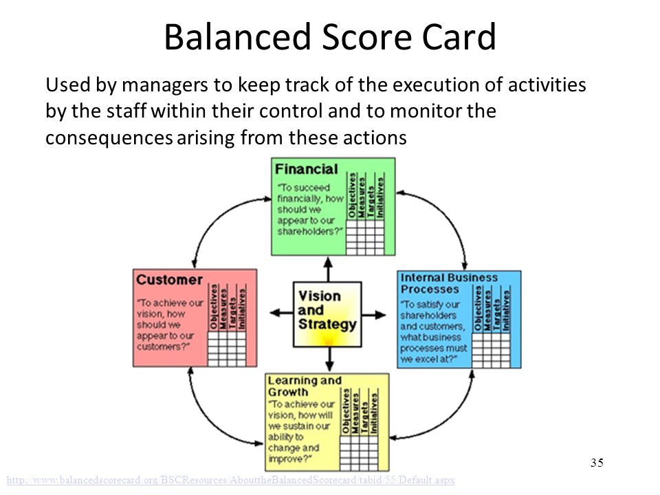 Balanced Score Card 35 http://www.balancedscorecard.org/BSCResources/AbouttheBalancedScorecard/tabid/55/Default.aspx Used by managers to keep track of