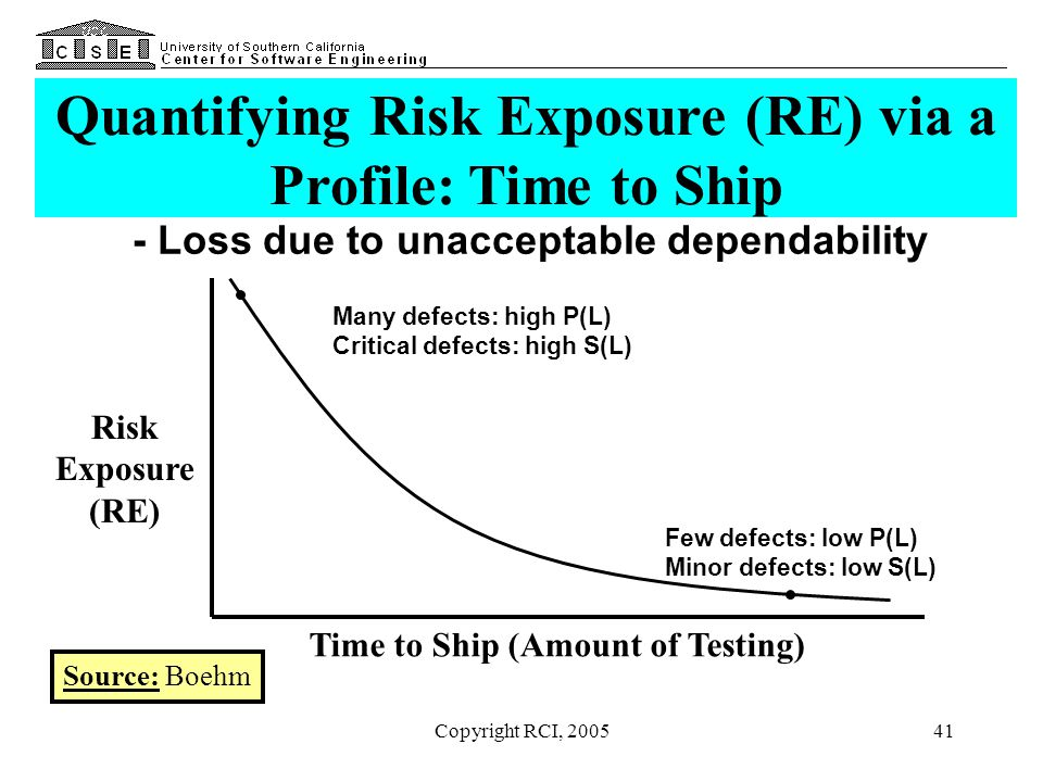 Copyright RCI, 200541 - Loss due to unacceptable dependability Time to Ship (Amount of Testing) Risk Exposure (RE) Many defects: high P(L) Critical de