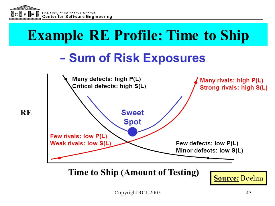 Copyright RCI, 200543 Example RE Profile: Time to Ship Time to Ship (Amount of Testing) RE Few rivals: low P(L) Weak rivals: low S(L) Many rivals: hig