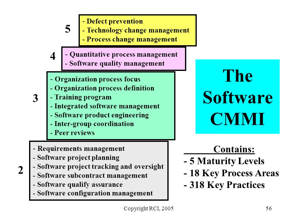 Copyright RCI, 200556 The Software CMMI - Requirements management - Software project planning - Software project tracking and oversight - Software sub