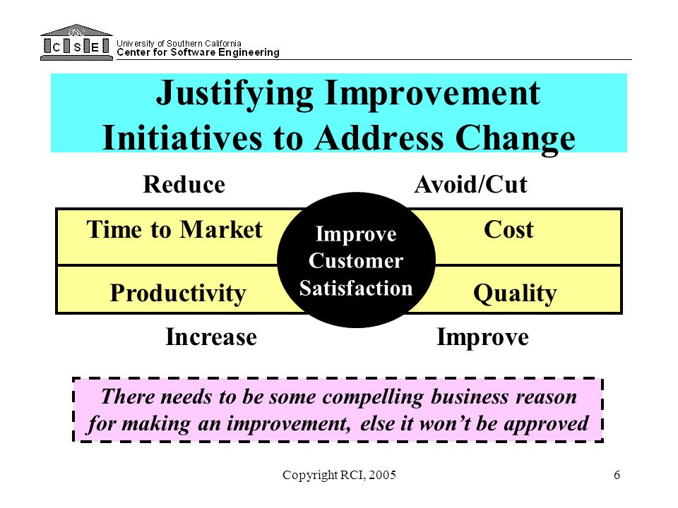 Copyright RCI, 200567 Your Justification Approach Justify process budget by: –Showing the impact of accelerating productivity improvement from 10% to 20% annually –Looking at impact of early error detection/correction –Assessing the impact of COTS usage strategy –Evaluating the impact of moving to an architecture-based reuse strategy Show intangibles as added value
