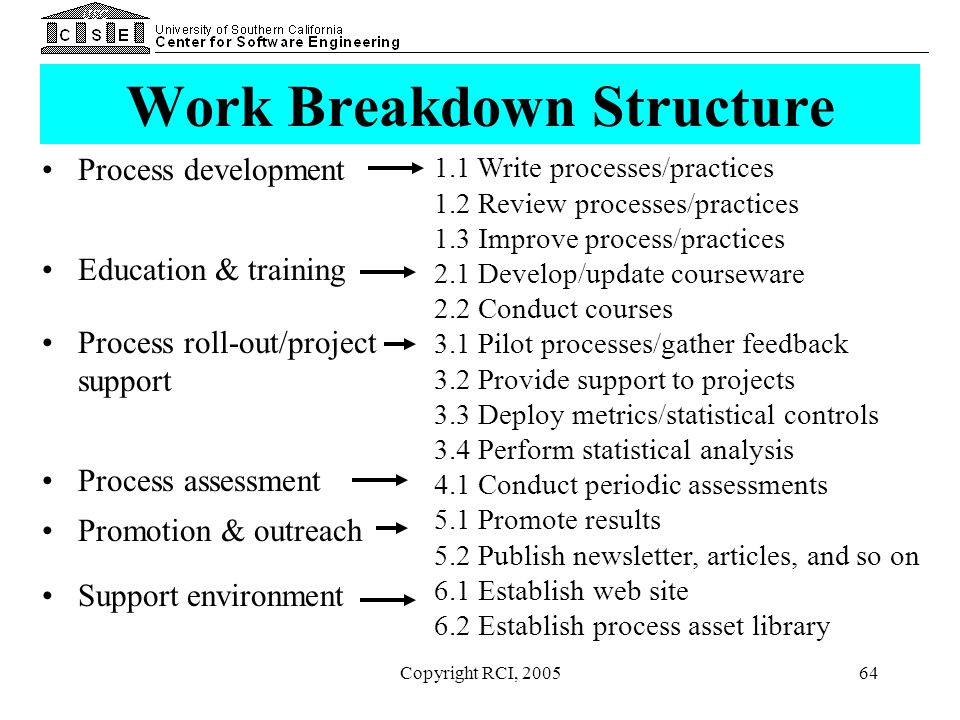 Copyright RCI, 200564 Work Breakdown Structure Process development Education & training Process roll-out/project support Process assessment Promotion