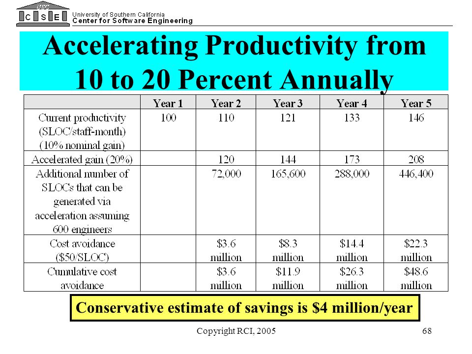 Copyright RCI, 200568 Accelerating Productivity from 10 to 20 Percent Annually Conservative estimate of savings is $4 million/year