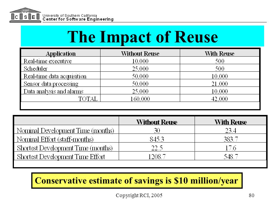 Copyright RCI, 200580 The Impact of Reuse Conservative estimate of savings is $10 million/year