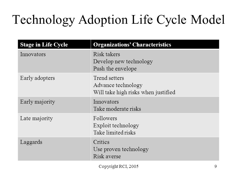 Technology Adoption Life Cycle Model Stage in Life CycleOrganizations' Characteristics InnovatorsRisk takers Develop new technology Push the envelope