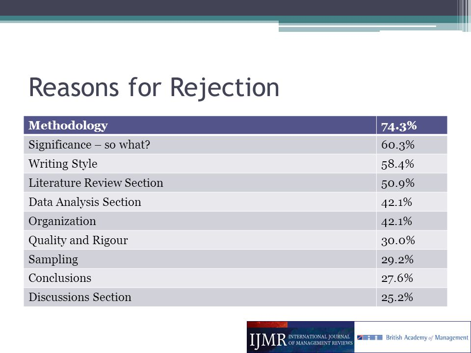 Reasons for Rejection Methodology74.3% Significance – so what 60.3% Writing Style58.4% Literature Review Section50.9% Data Analysis Section42.1% Organization42.1% Quality and Rigour30.0% Sampling29.2% Conclusions27.6% Discussions Section25.2%