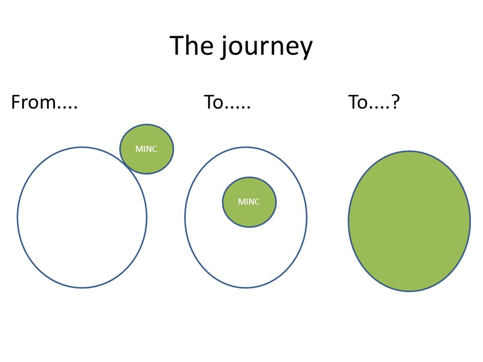 The journey From....To..... To....? MINC