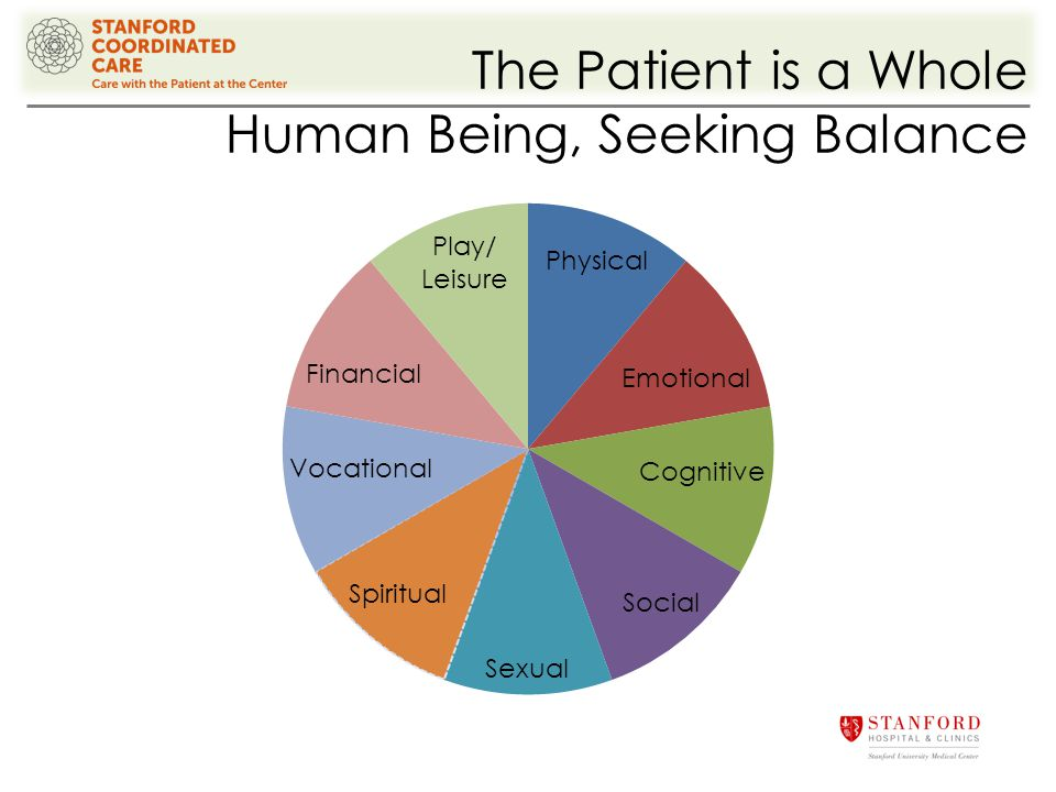 The Patient is a Whole Human Being, Seeking Balance