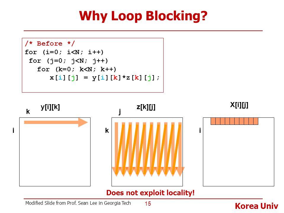 Korea Univ Why Loop Blocking.