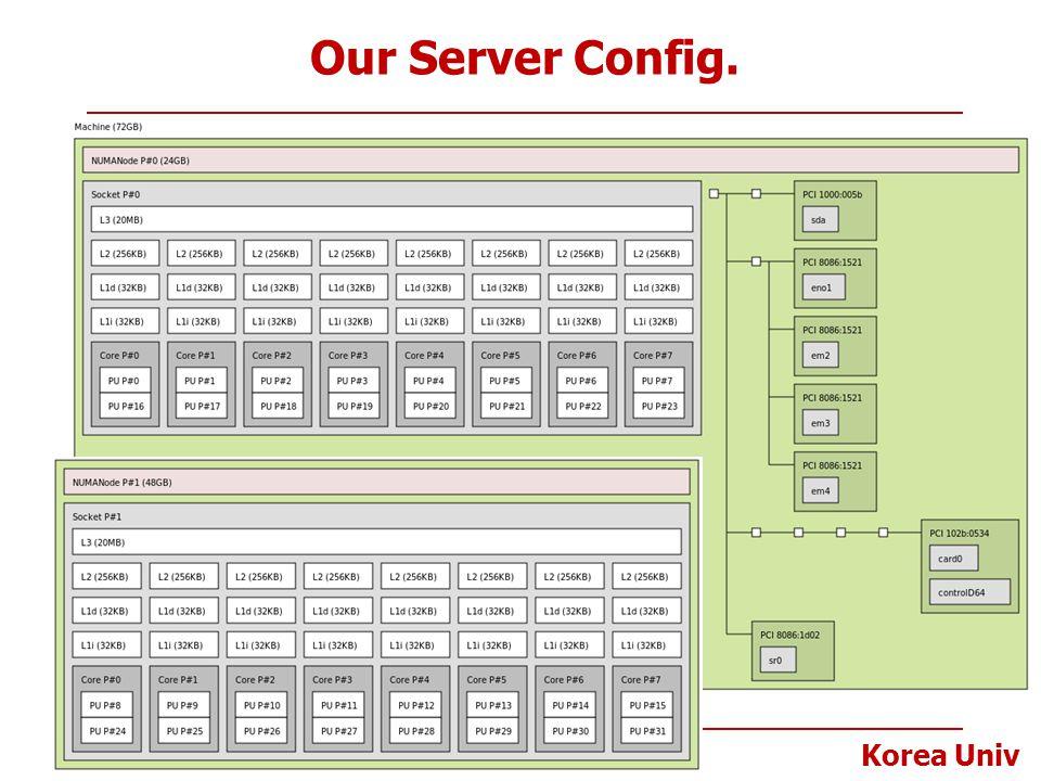 Korea Univ Our Server Config. 36