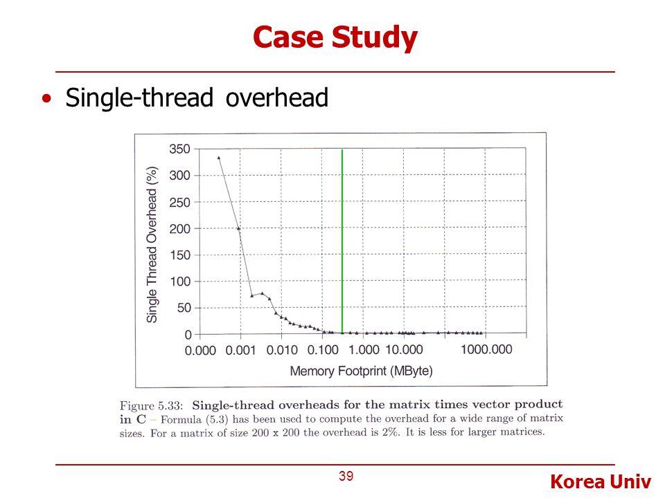 Korea Univ Case Study Single-thread overhead 39