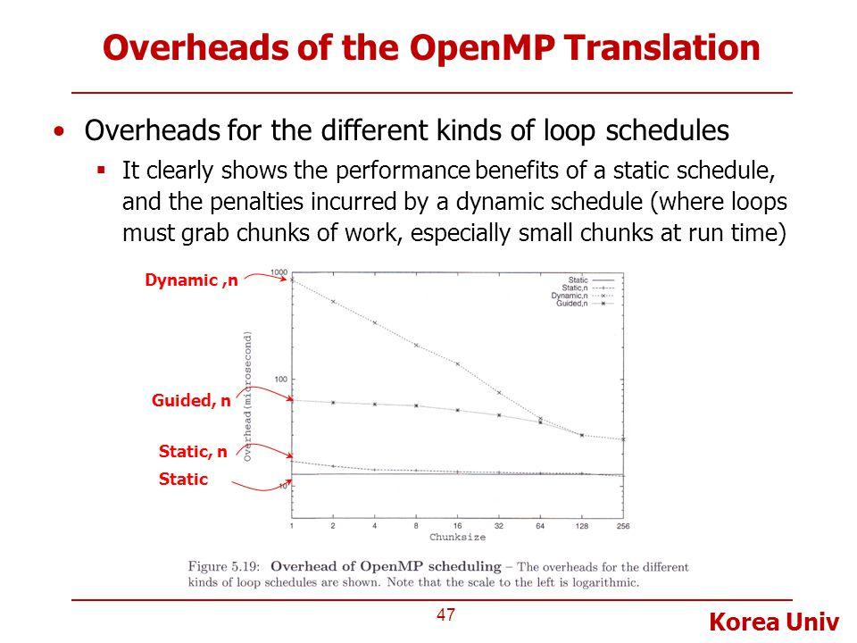 Korea Univ Overheads of the OpenMP Translation Overheads for the different kinds of loop schedules  It clearly shows the performance benefits of a static schedule, and the penalties incurred by a dynamic schedule (where loops must grab chunks of work, especially small chunks at run time) 47 Dynamic,n Guided, n Static, n Static