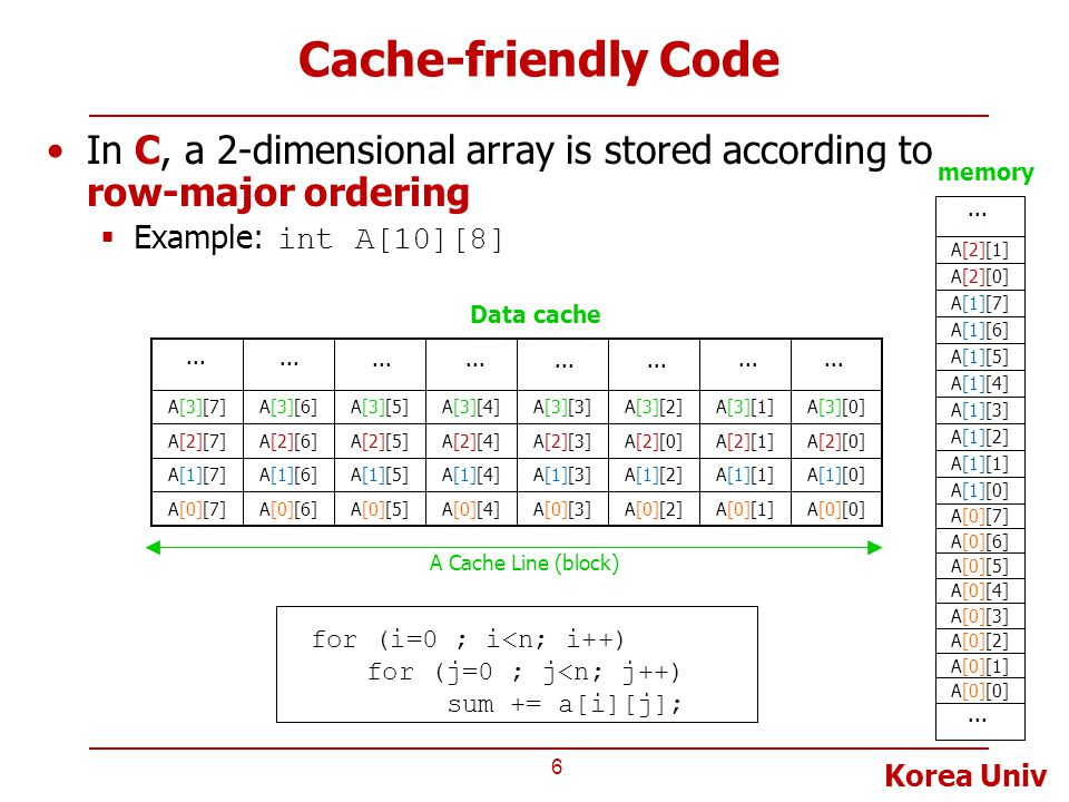 Korea Univ Cache-friendly Code In C, a 2-dimensional array is stored according to row-major ordering  Example: int A[10][8] 6 for (i=0 ; i<n; i++) for (j=0 ; j<n; j++) sum += a[i][j]; A Cache Line (block) Data cache A[0][0]A[0][1]A[0][2]A[0][3]A[0][5]A[0][6]A[0][7]A[0][4] A[3][0]A[3][1]A[3][2]A[3][3]A[3][5]A[3][6]A[3][7]A[3][4] A[1][0]A[1][1]A[1][2]A[1][3]A[1][5]A[1][6]A[1][7]A[1][4] A[2][1]A[2][0]A[2][3]A[2][0]A[2][5]A[2][6]A[2][7]A[2][4]...
