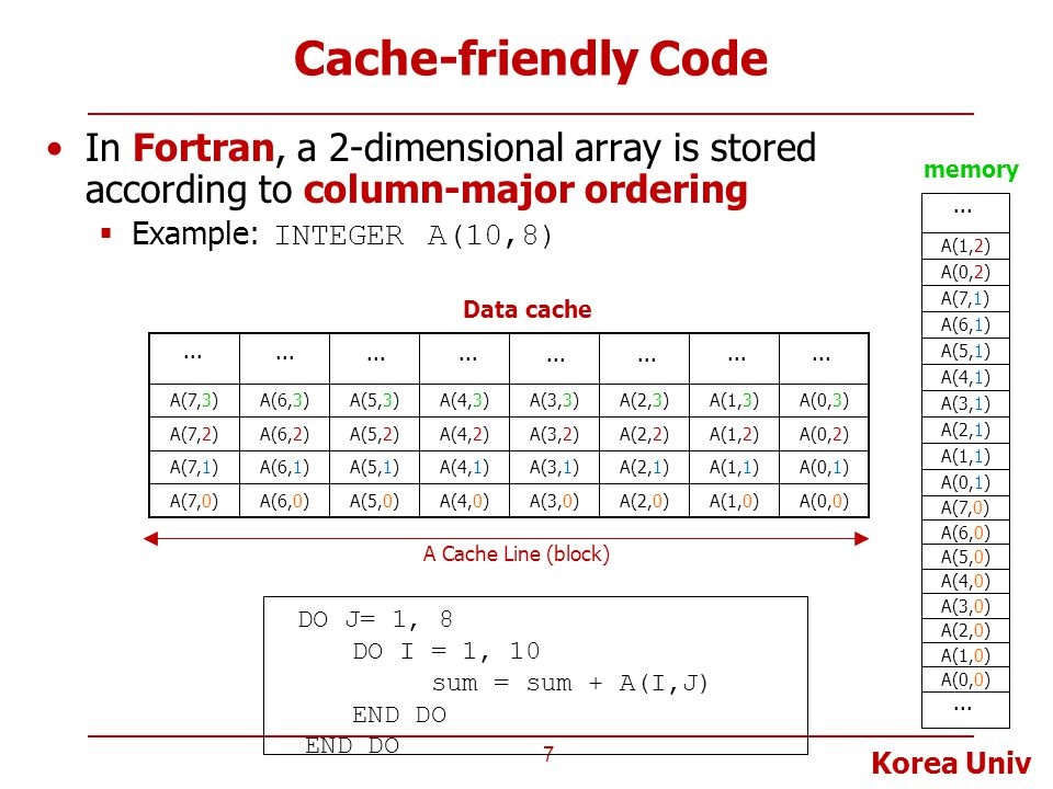 Korea Univ Cache-friendly Code In Fortran, a 2-dimensional array is stored according to column-major ordering  Example: INTEGER A(10,8) 7 A Cache Line (block) Data cache A(0,0)A(1,0)A(2,0)A(3,0)A(5,0)A(6,0)A(7,0)A(4,0) A(0,3)A(1,3)A(2,3)A(3,3)A(5,3)A(6,3)A(7,3)A(4,3) A(0,1)A(1,1)A(2,1)A(3,1)A(5,1)A(6,1)A(7,1)A(4,1) A(1,2)A(2,2)A(3,2)A(0,2)A(5,2)A(6,2)A(7,2)A(4,2)...