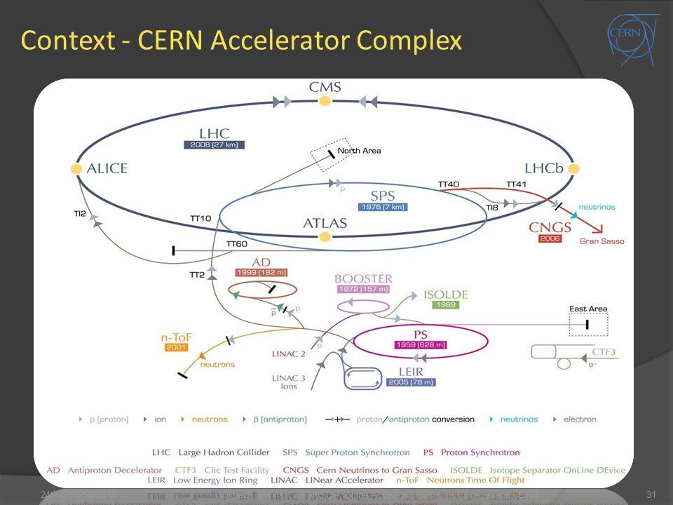 Context - CERN Accelerator Complex 24th October 201131Wojciech Sliwinski: CI and QA for the Accelerator Controls Codebase at CERN