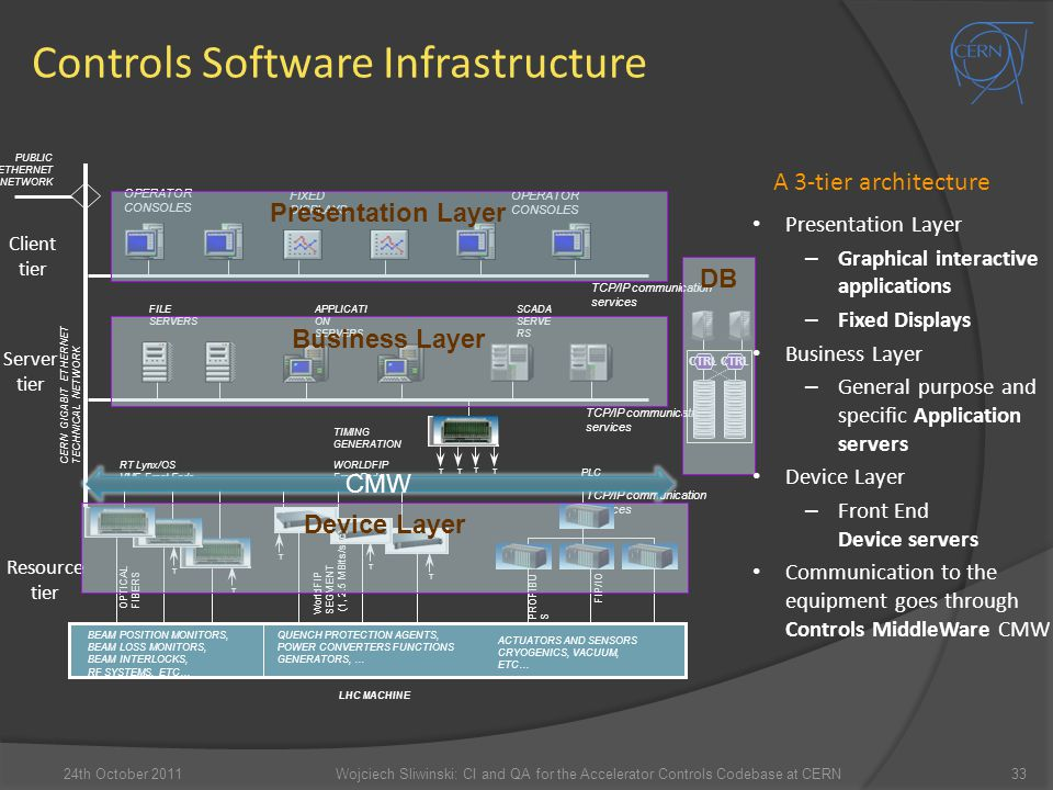 Controls Software Infrastructure Client tier Server tier Resource tier CTRL DB Business Layer Device Layer Presentation Layer CMW A 3-tier architectur