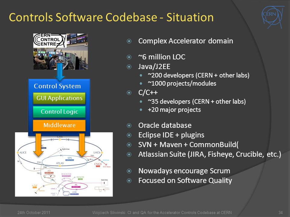 Controls Software Codebase - Situation  Complex Accelerator domain  ~6 million LOC  Java/J2EE ~200 developers (CERN + other labs) ~1000 projects/mo