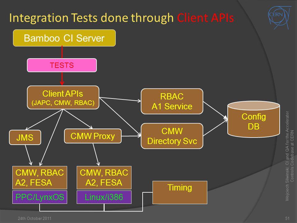 Integration Tests done through Client APIs 51 Bamboo CI Server CMW Proxy CMW Directory Svc RBAC A1 Service Config DB Client APIs (JAPC, CMW, RBAC) Tim