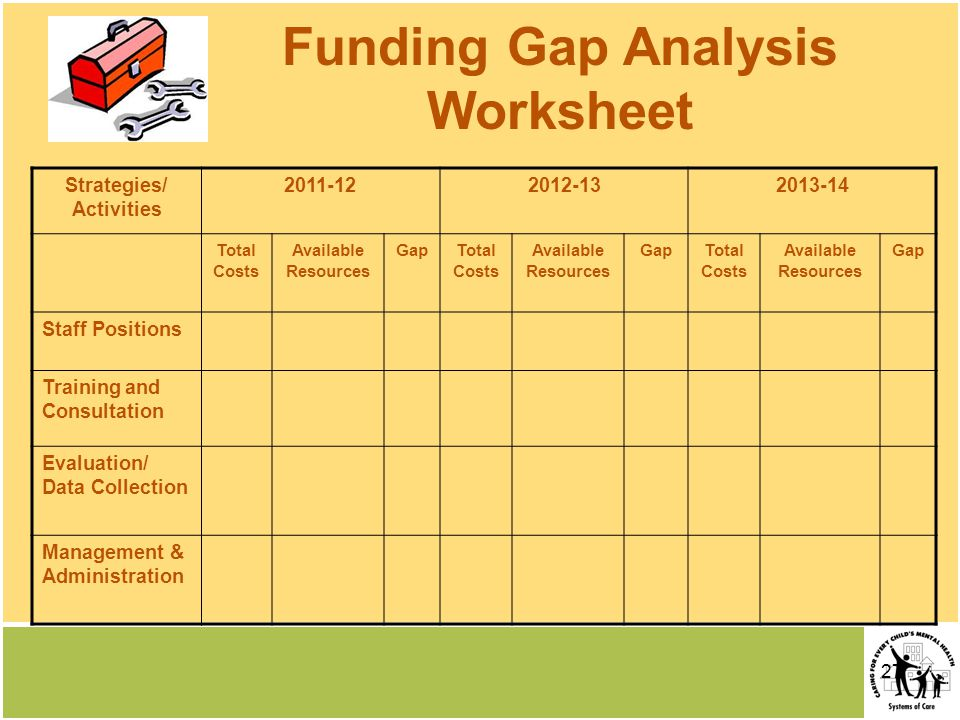 27 Strategies/ Activities 2011-122012-132013-14 Total Costs Available Resources GapTotal Costs Available Resources GapTotal Costs Available Resources Gap Staff Positions Training and Consultation Evaluation/ Data Collection Management & Administration Funding Gap Analysis Worksheet