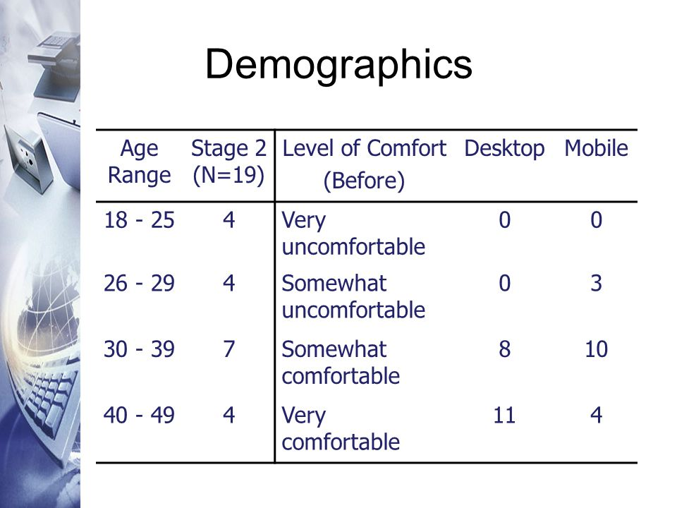 Demographics Age Range Stage 2 (N=19) Level of Comfort (Before) DesktopMobile 18 - 254Very uncomfortable 00 26 - 294Somewhat uncomfortable 03 30 - 397