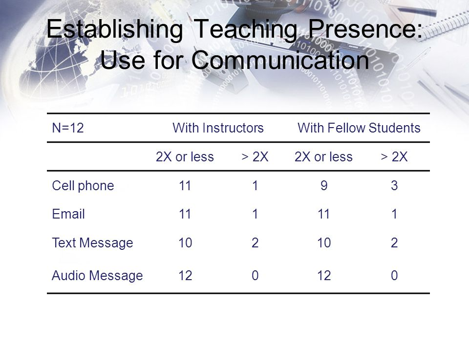 Establishing Teaching Presence: Use for Communication N=12With InstructorsWith Fellow Students 2X or less> 2X2X or less> 2X Cell phone11193 Email111 1