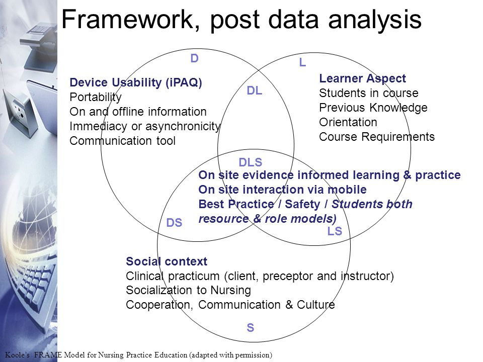 Framework, post data analysis Koole's FRAME Model for Nursing Practice Education (adapted with permission) S Device Usability (iPAQ) Portability On an