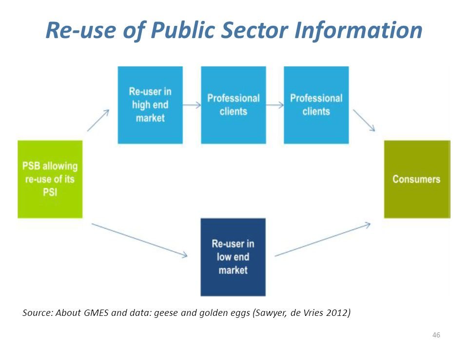 46 Re-use of Public Sector Information Source: About GMES and data: geese and golden eggs (Sawyer, de Vries 2012)