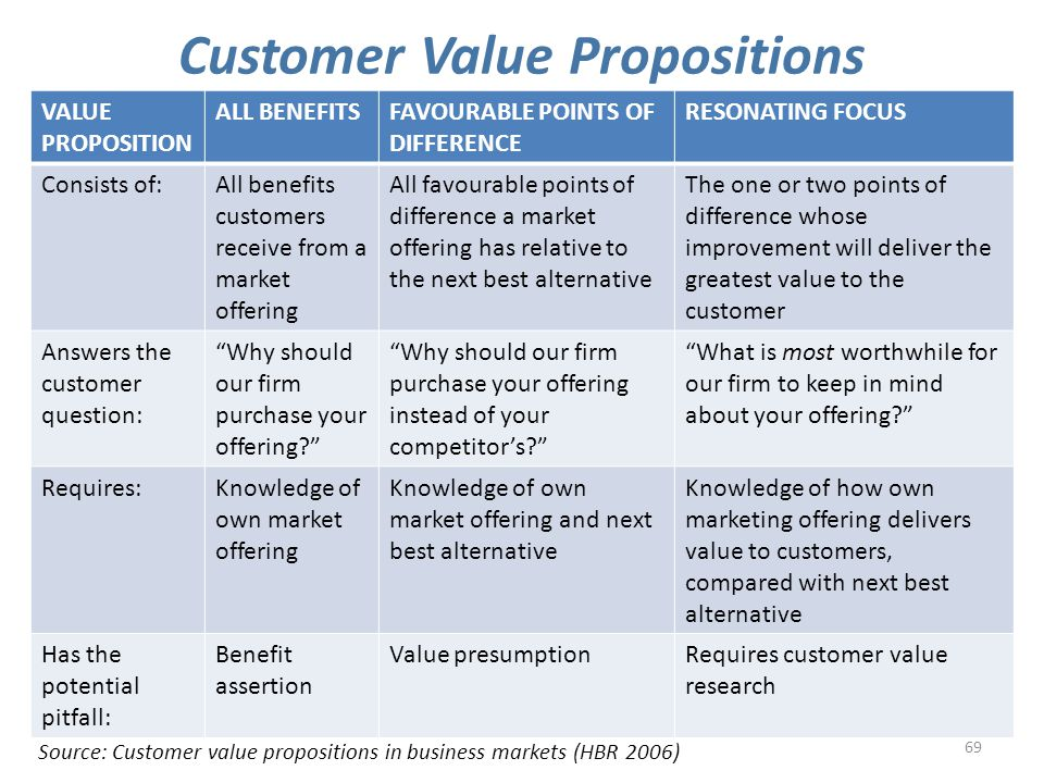 69 Customer Value Propositions Source: Customer value propositions in business markets (HBR 2006) VALUE PROPOSITION ALL BENEFITSFAVOURABLE POINTS OF DIFFERENCE RESONATING FOCUS Consists of:All benefits customers receive from a market offering All favourable points of difference a market offering has relative to the next best alternative The one or two points of difference whose improvement will deliver the greatest value to the customer Answers the customer question: Why should our firm purchase your offering? Why should our firm purchase your offering instead of your competitor's? What is most worthwhile for our firm to keep in mind about your offering? Requires:Knowledge of own market offering Knowledge of own market offering and next best alternative Knowledge of how own marketing offering delivers value to customers, compared with next best alternative Has the potential pitfall: Benefit assertion Value presumptionRequires customer value research
