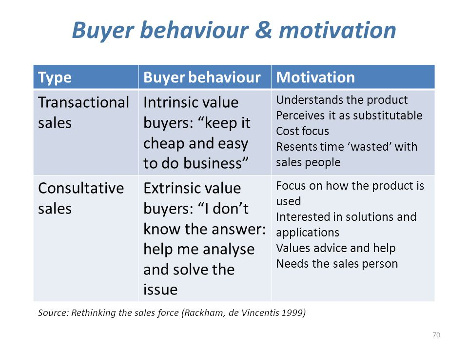 70 Buyer behaviour & motivation Source: Rethinking the sales force (Rackham, de Vincentis 1999) TypeBuyer behaviourMotivation Transactional sales Intrinsic value buyers: keep it cheap and easy to do business Understands the product Perceives it as substitutable Cost focus Resents time 'wasted' with sales people Consultative sales Extrinsic value buyers: I don't know the answer: help me analyse and solve the issue Focus on how the product is used Interested in solutions and applications Values advice and help Needs the sales person
