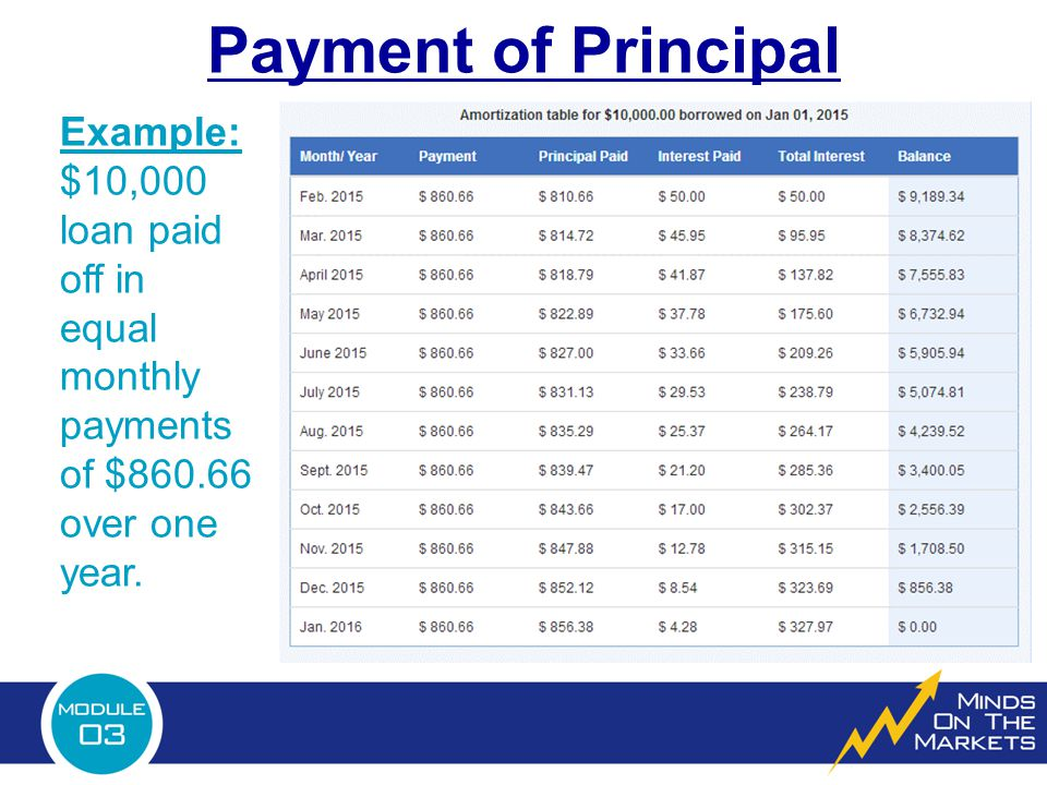 Payment of Principal Example: $10,000 loan paid off in equal monthly payments of $860.66 over one year.