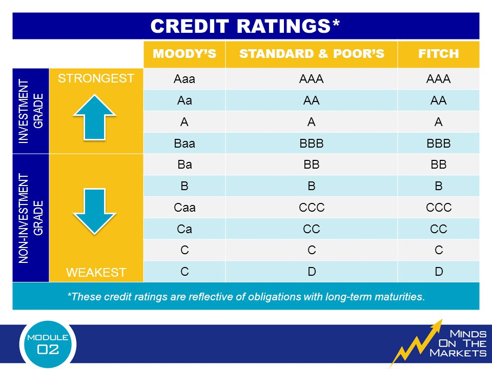 CREDIT RATINGS* MOODY'SSTANDARD & POOR'SFITCH INVESTMENT GRADE STRONGEST AaaAAA AaAA AAA BaaBBB NON-INVESTMENT GRADE WEAKEST BaBB BBB CaaCCC CaCC CCC CDD *These credit ratings are reflective of obligations with long-term maturities.