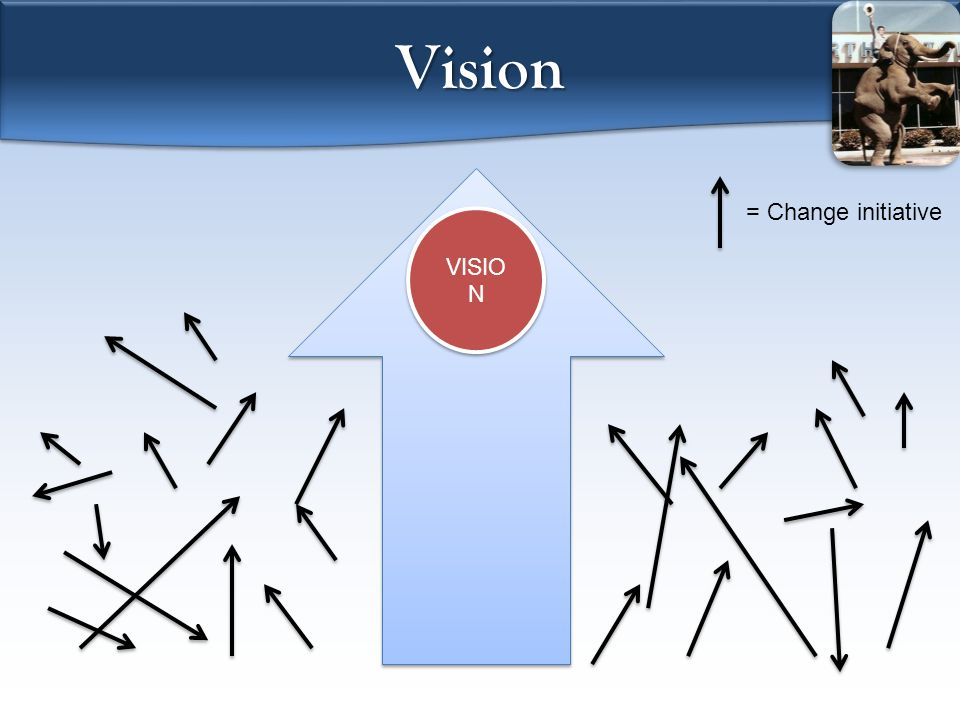Vision VISIO N = Change initiative