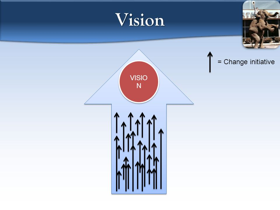 Vision VISIO N = Change initiative