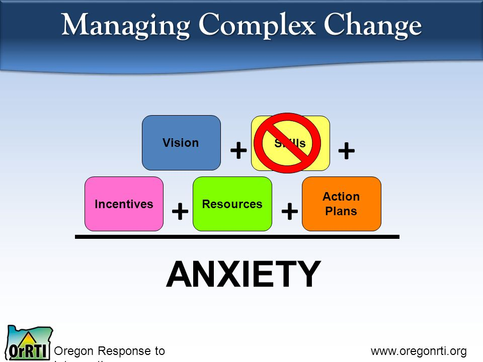 Oregon Response to Intervention www.oregonrti.org Managing Complex Change Vision Skills IncentivesResources Action Plans ANXIETY ++ + +