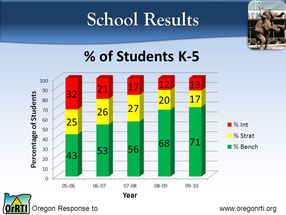 Oregon Response to Intervention www.oregonrti.org School Results