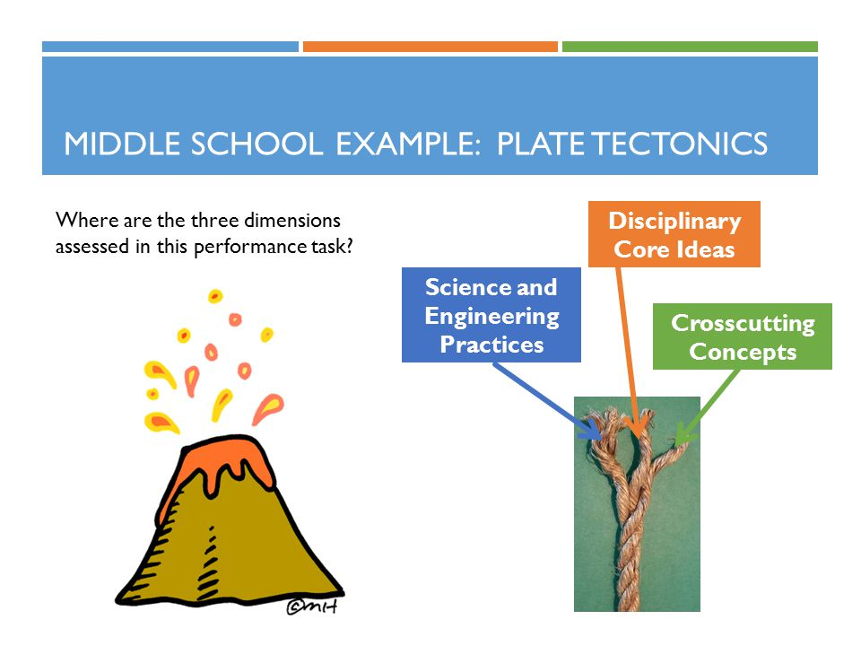 MIDDLE SCHOOL EXAMPLE: PLATE TECTONICS Where are the three dimensions assessed in this performance task? Science and Engineering Practices Crosscuttin