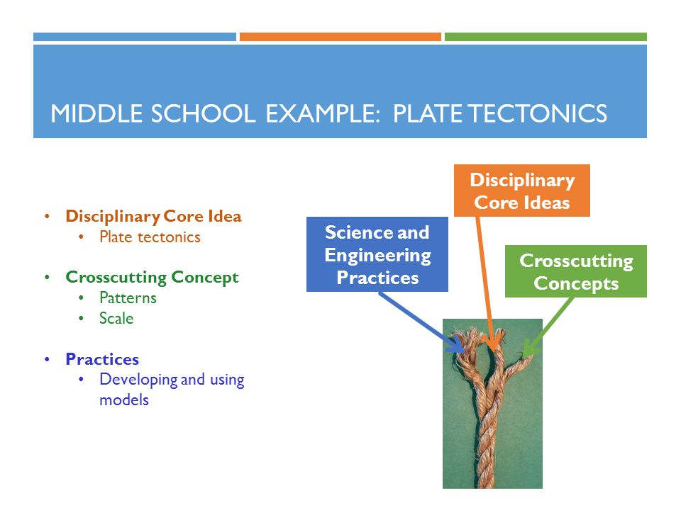 MIDDLE SCHOOL EXAMPLE: PLATE TECTONICS Disciplinary Core Idea Plate tectonics Crosscutting Concept Patterns Scale Practices Developing and using models Science and Engineering Practices Crosscutting Concepts Disciplinary Core Ideas