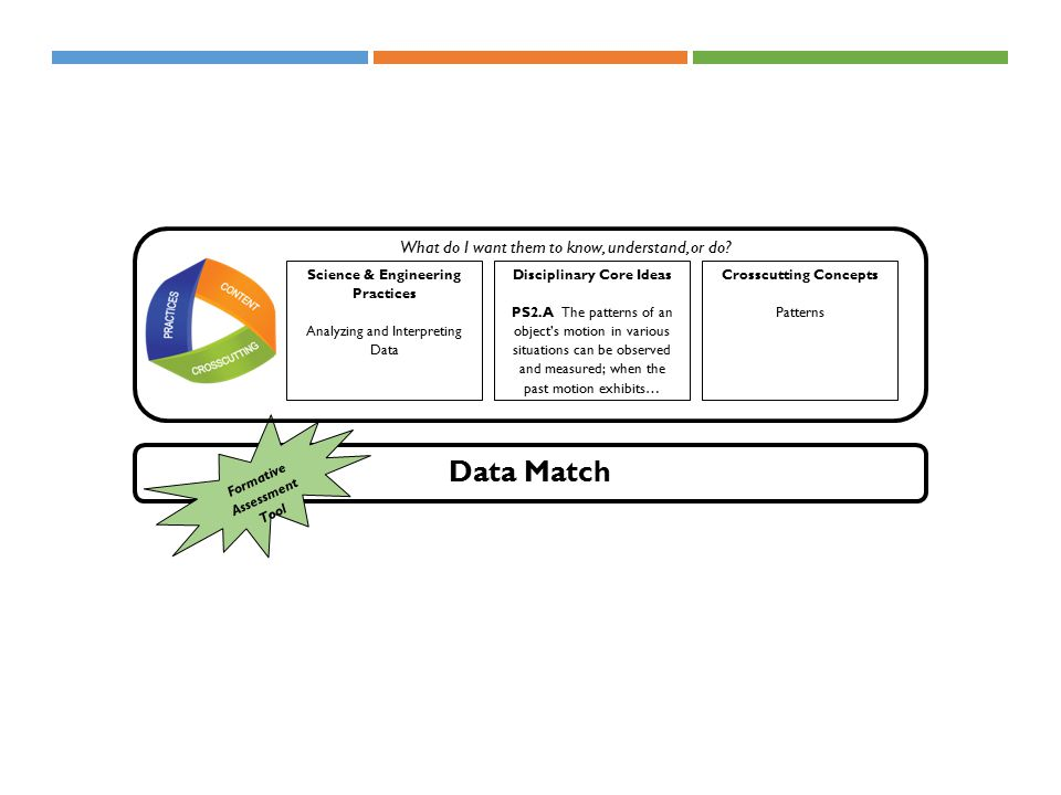 Data Match Formative Assessment Tool Science & Engineering Practices Analyzing and Interpreting Data Crosscutting Concepts Patterns Disciplinary Core Ideas PS2.A The patterns of an object's motion in various situations can be observed and measured; when the past motion exhibits… What do I want them to know, understand, or do