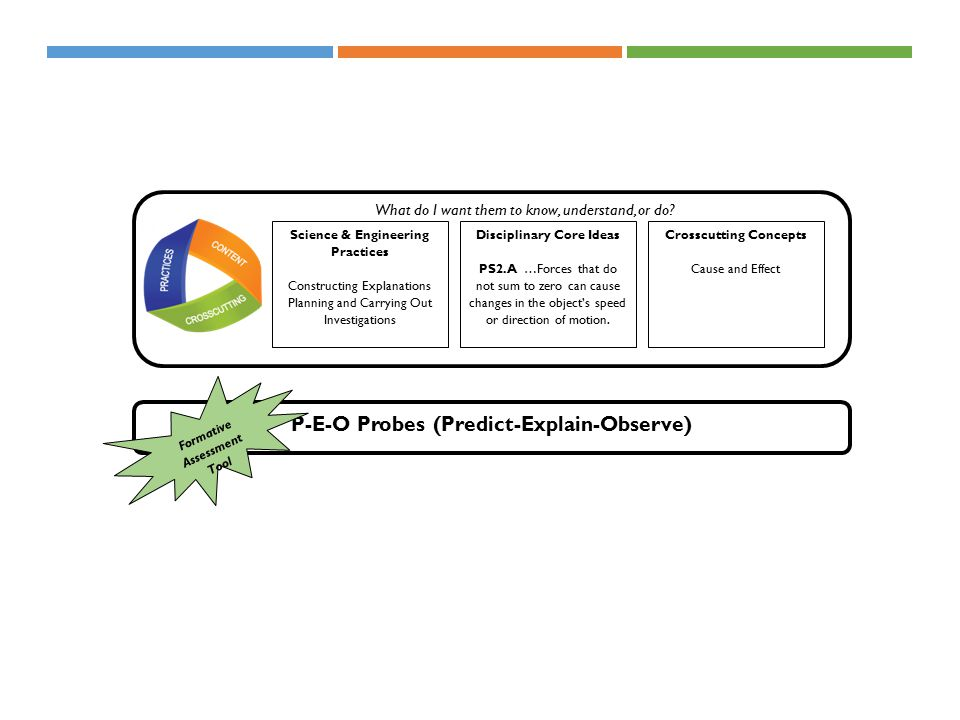 P-E-O Probes (Predict-Explain-Observe) Formative Assessment Tool Science & Engineering Practices Constructing Explanations Planning and Carrying Out Investigations Crosscutting Concepts Cause and Effect Disciplinary Core Ideas PS2.A …Forces that do not sum to zero can cause changes in the object's speed or direction of motion.