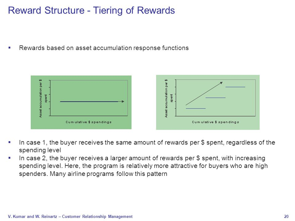 20 V. Kumar and W. Reinartz – Customer Relationship Management Reward Structure - Tiering of Rewards  Rewards based on asset accumulation response fu