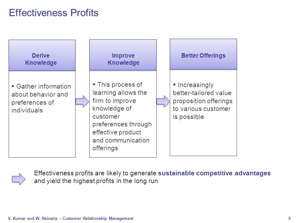 9 V. Kumar and W. Reinartz – Customer Relationship Management Effectiveness Profits  Gather information about behavior and preferences of individuals