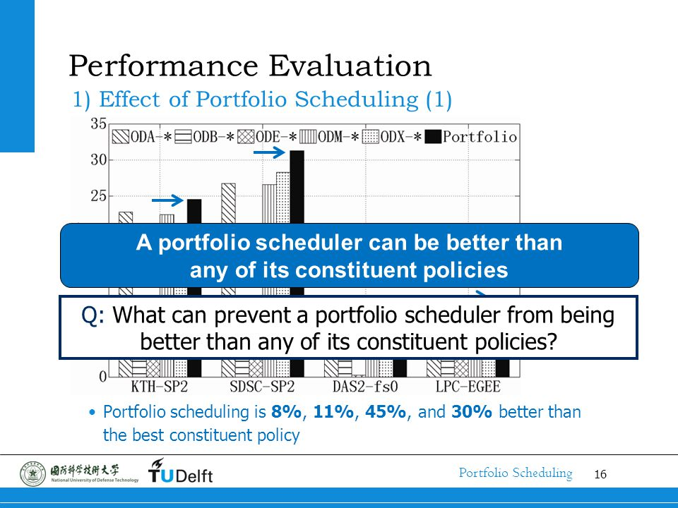 16 Portfolio Scheduling Performance Evaluation 1) Effect of Portfolio Scheduling (1) Portfolio scheduling is 8%, 11%, 45%, and 30% better than the best constituent policy A portfolio scheduler can be better than any of its constituent policies Q: What can prevent a portfolio scheduler from being better than any of its constituent policies?