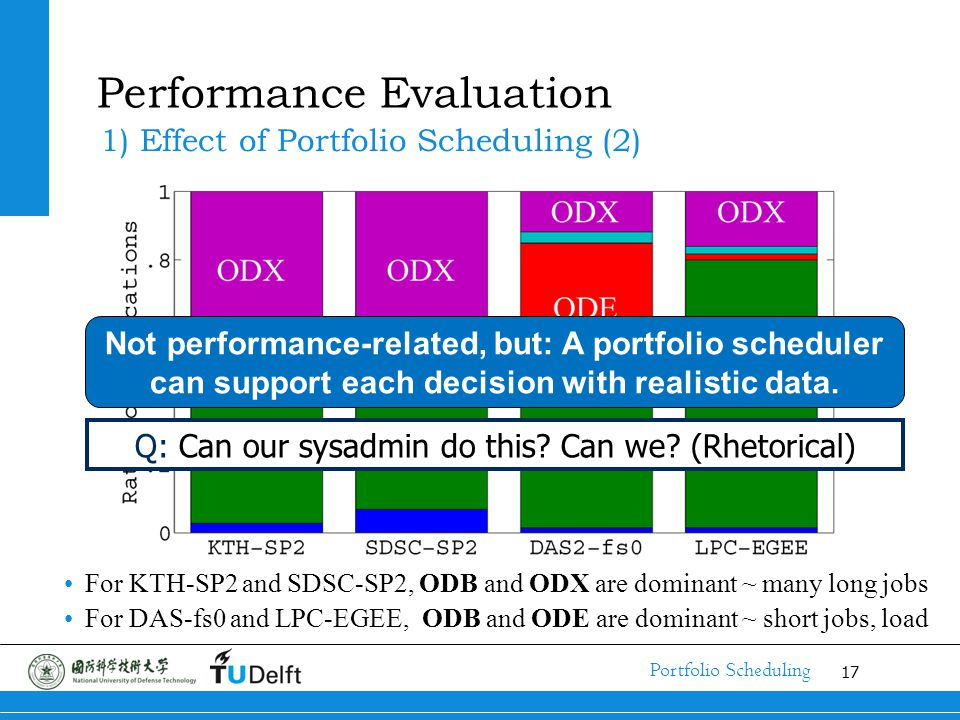 17 Portfolio Scheduling Performance Evaluation 1) Effect of Portfolio Scheduling (2) For KTH-SP2 and SDSC-SP2, ODB and ODX are dominant ~ many long jo