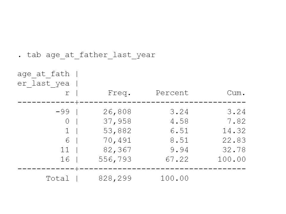 . tab age_at_father_last_year age_at_fath | er_last_yea | r | Freq. Percent Cum. ------------+----------------------------------- -99 | 26,808 3.24 3.