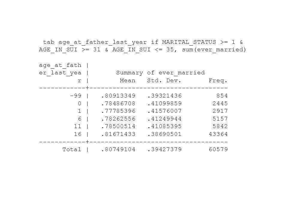 tab age_at_father_last_year if MARITAL_STATUS >= 1 & AGE_IN_SUI >= 31 & AGE_IN_SUI <= 35, sum(ever_married) age_at_fath | er_last_yea | Summary of eve